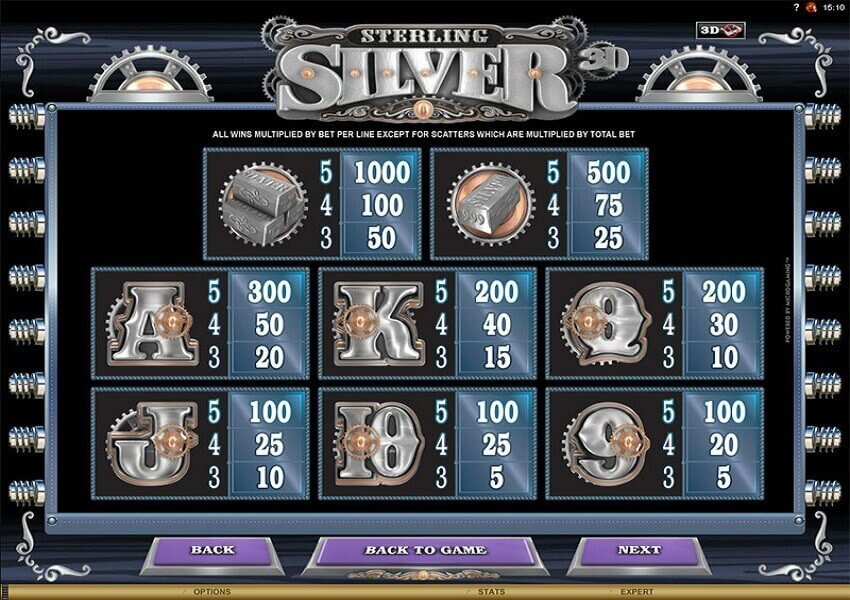 online slot win table information